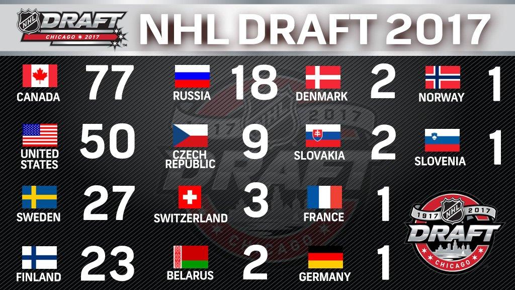 2017 #NHLDraft picks by birthplace. https://t.co/CUS3AieK4e
