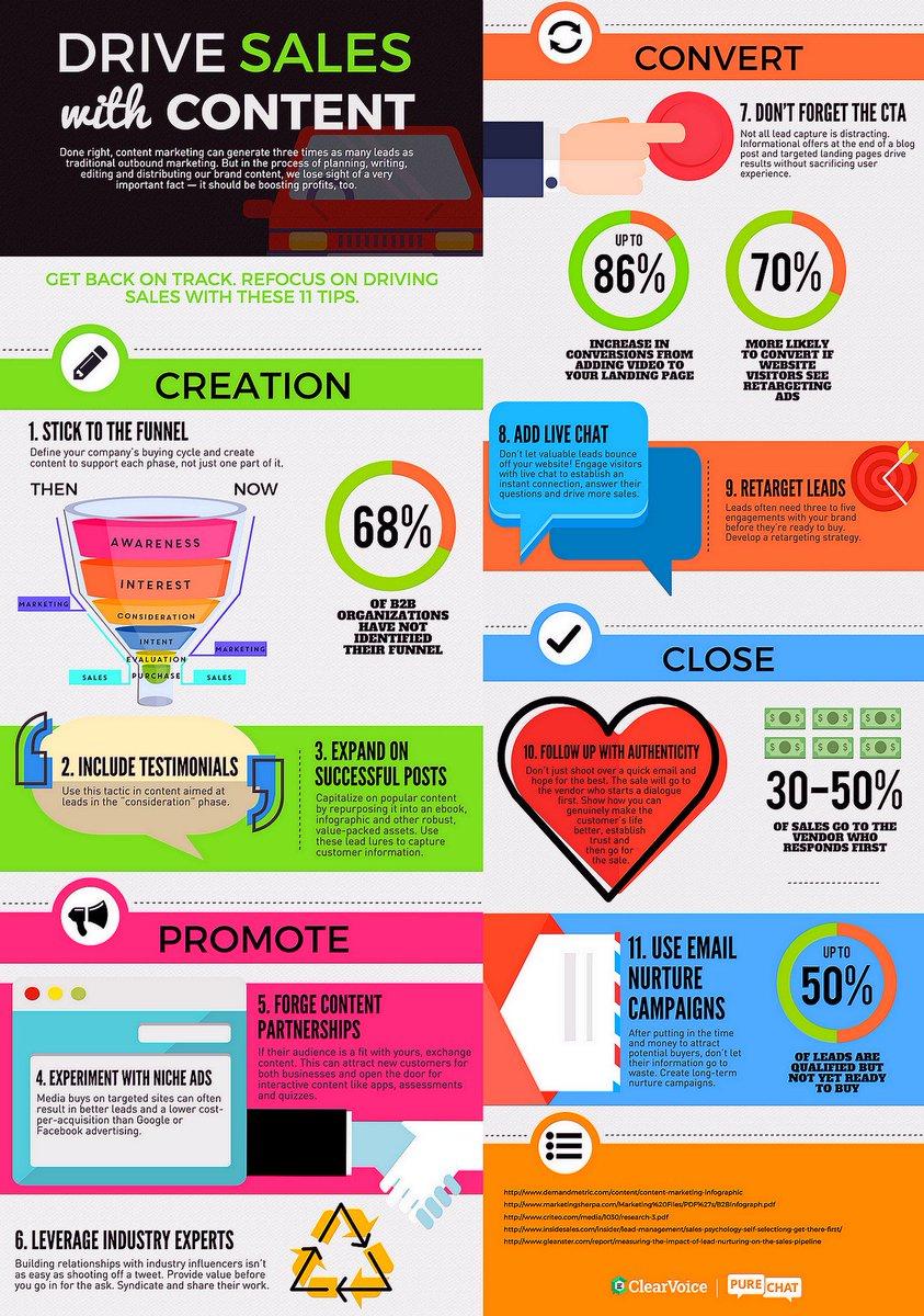 Drive #Sales With #ContentMarketing [Infographic] #GrowthHacking #DigitalMarketing #LeadGeneration #InboundMarketing #CRO<br>http://pic.twitter.com/NfkNNxy0FN