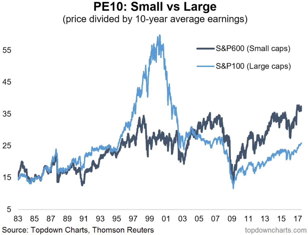 7. Speaking of PE ratios - here's the PE10 for Small Caps vs Large Caps: https://t.co/lzg1PAb578 $IWM $IJR $OEF https://t.co/xfVvuNkBXB
