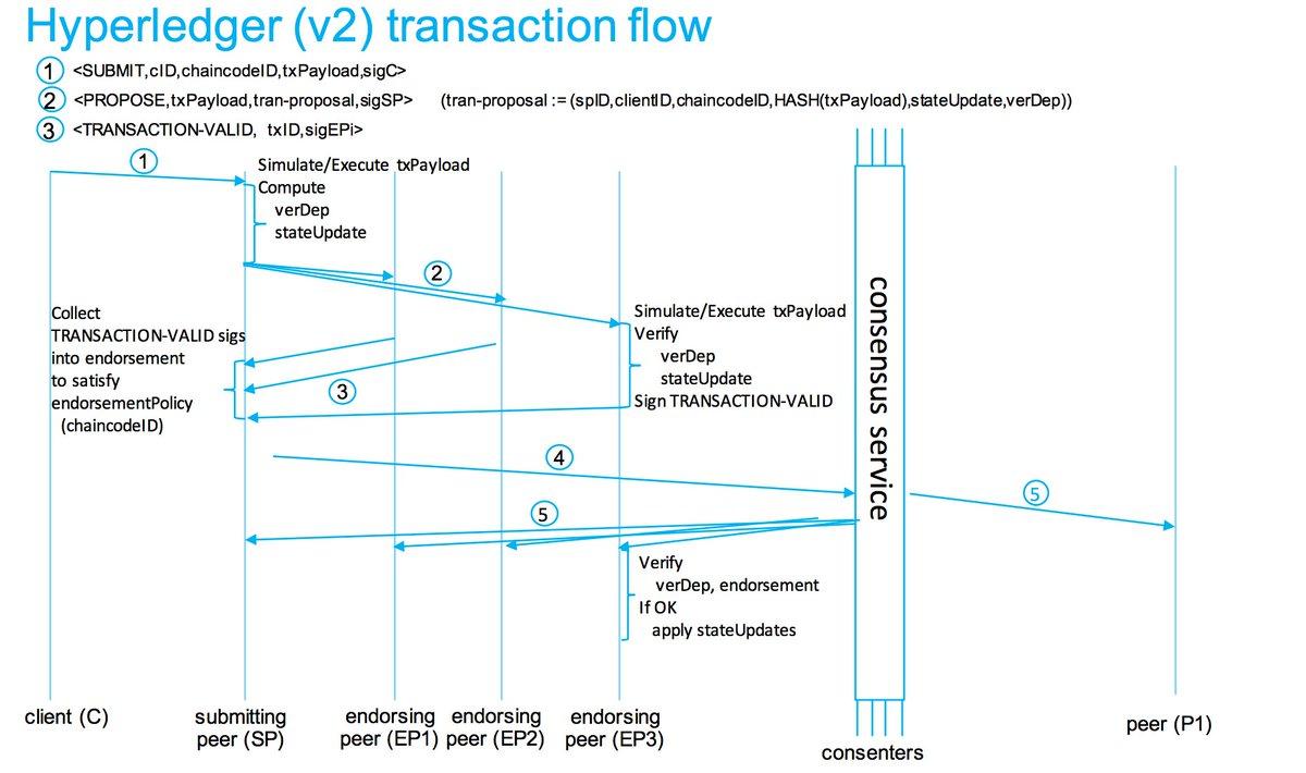 IBM building blockchain ecosystem   #BigData #MachineLearning #RT  http:// bit.ly/2gzU4xb  &nbsp;  <br>http://pic.twitter.com/qeAKcPjDpn
