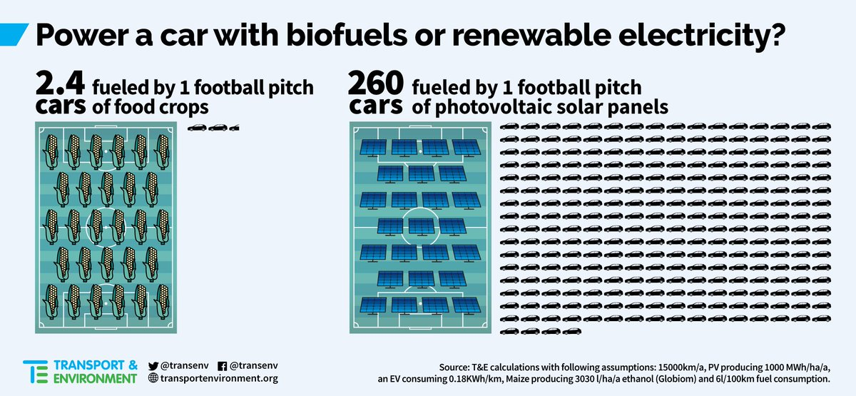 1 football pitch of food-based #biofuels powers 2.4 cars 1 football pitch of #solar panels powers 260 cars More on  http:// biofuelsreform.org  &nbsp;   <br>http://pic.twitter.com/dK9uLQj8hq