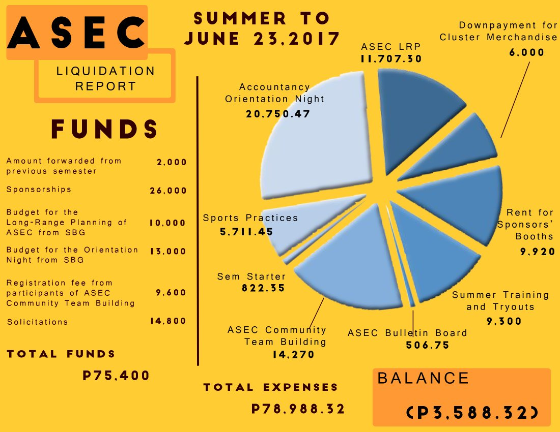 Greetings, Griffins! This is the Liquidation Report from Summer Activities 2017 to 06/23/17.  #Transparency <br>http://pic.twitter.com/VdesqROf5b