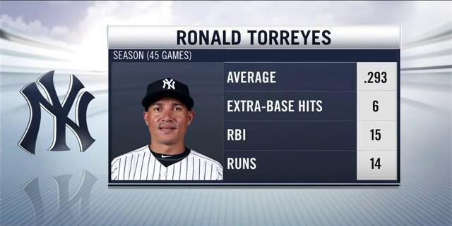 Friday night's walk-off hero Ronald Torreyes is back in the starting lineup, looking to keep his momentum rolling.