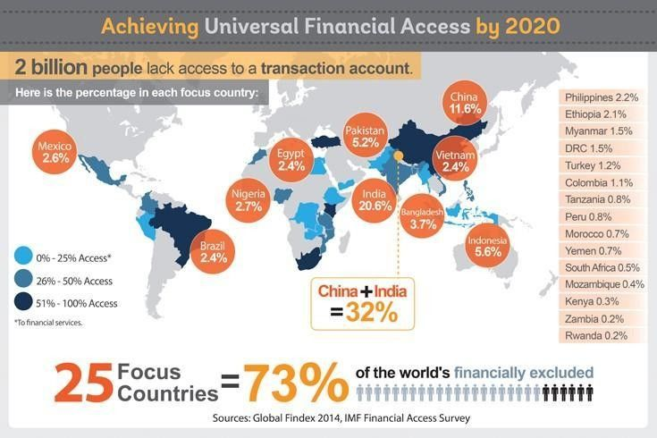 Two billion people  lack access to a bank account. Pakistan among 25 focus countries to be brought in #FinancialInclusion.  - @wef<br>http://pic.twitter.com/n6bTIof9Cr