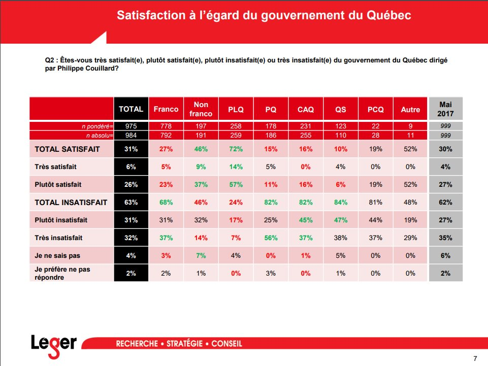 .@leger360, satisfaction rating: among non-francos, 46% dissatisfaction with a Liberal government is actually very high. #polqc <br>http://pic.twitter.com/YqJwSR15Z3
