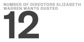 Some Wells Fargo directors should take the hint from Elizabeth Warren https://t.co/02MdoqMBXM