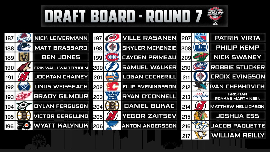 The final picks are in.  Complete list of 2017 #NHLDraft selections: h...