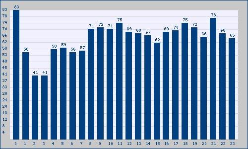El mayor número de Tendencias en España para el viernes 23 tuvo lugar a las 0 horas: trendinalia.com/twitter-trendi…