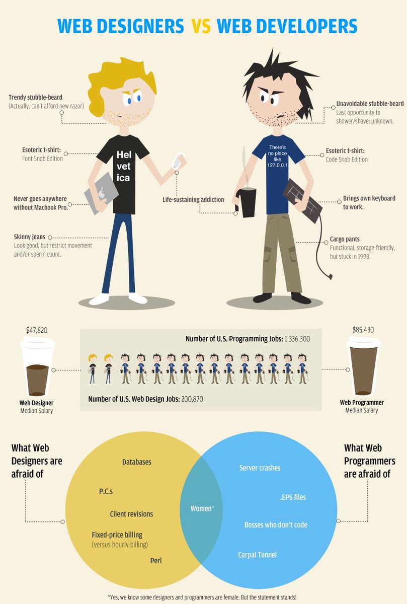 Web Designer vs Web Developer [#infographic] #DevOps #WebDev #WebDesign #UX #UI #AppDev... by #UXDReport<br>http://pic.twitter.com/jT5TbdZROP