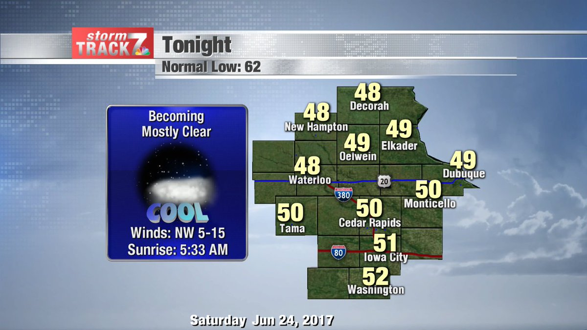 The sky becomes mostly clear after sunset, with chilly temperatures overnight. #kwwlwx  https://t.co/uShDYYwDOl