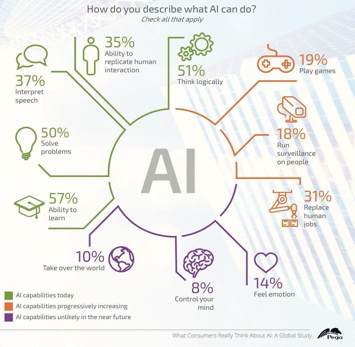 What Artificial Intelligence Can Do? #AI #NLP #Robots #ML #IoT #Privacy #FutureOfWork #mpgvip #defstar5 #makeyourownlane via @ipfconline1<br>http://pic.twitter.com/zHbWMz9TC6