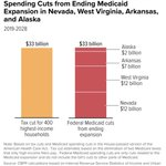 This is what @SenateGOP is selling in #Trumpcare. Tax breaks for 400 wealthiest families at the expense of our fellow Americans' health