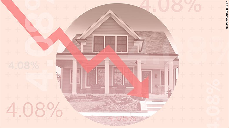 Home prices are sky high, but mortgages are still cheap https://t.co/TmFz0pCr9A