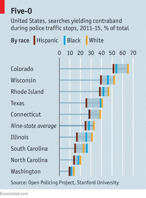 Police search white drivers less often than black drivers, but they find contraband more frequently with the first https://t.co/40FUJ1ulbm