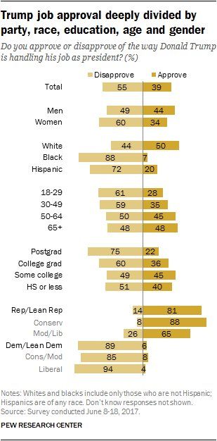Whites are the only major demographic group in which more approve than disapprove of Donald Trump https://t.co/mI210ReArc