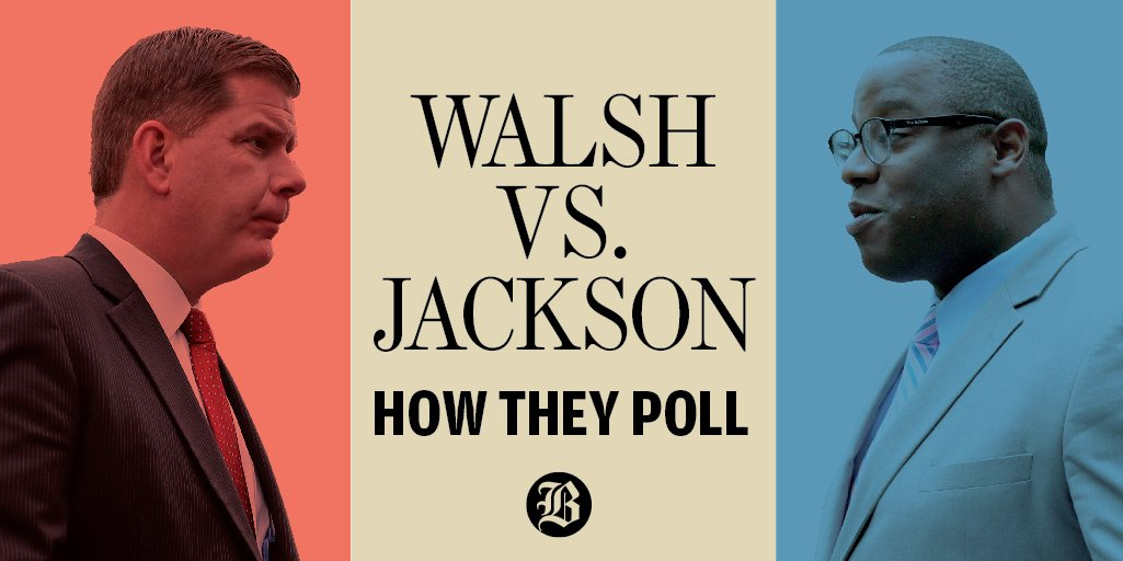 Boston Mayor Walsh would trounce Councilor Jackson if the preliminary contest were held today, new poll shows. https://t.co/XCdZL46A03