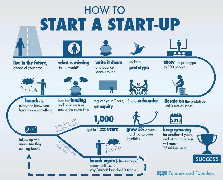How Start a #Startup ?  #smallbusiness #DigitalMarketing #entrepreneur #MakeYourOwnLane #Marketing #ContentMarketing #SEO Via: @ipfconline1<br>http://pic.twitter.com/lu8aHlLtHk