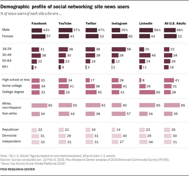 A look at demographic differences in news users of each social media site https://t.co/FDcdjaCBse https://t.co/iUrXYWLTna