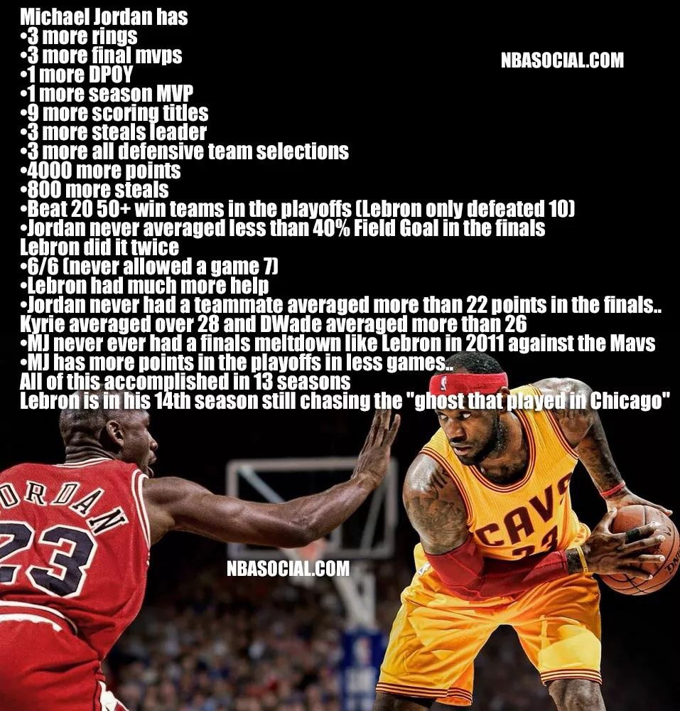 End the debate. #jordan is the Greatest Of All Time. <br>http://pic.twitter.com/7xRkn2JSGx