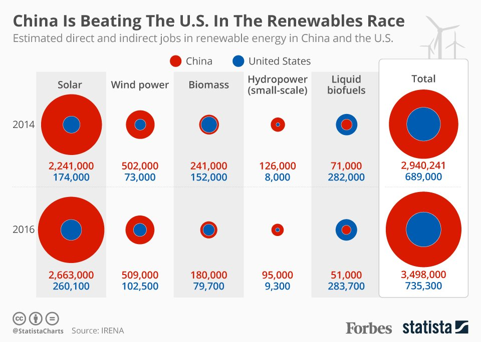 #RenewableEnergy Employment: How #China And The U.S. Measure Up [Infographic]  http:// ow.ly/11Y830cR45K  &nbsp;  <br>http://pic.twitter.com/VUdQCSzOlv