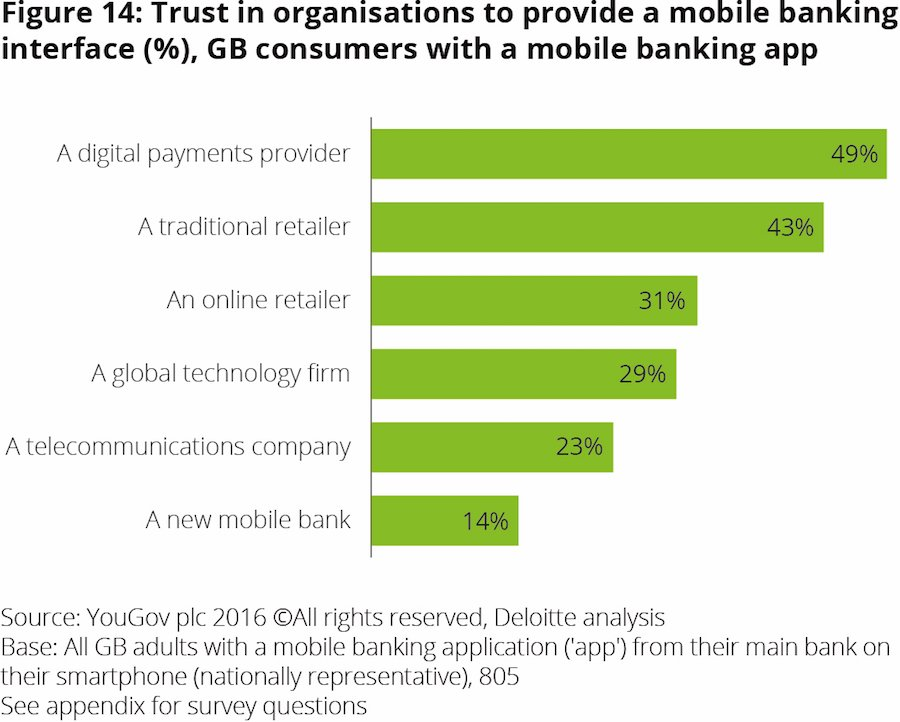Traditional #Banking models are under threat #fintech #mobile #apps #defstar5 #makeyourownlane #Mpgvip  https://www. forbes.com/sites/dinamedl and/2017/06/24/consumer-appetite-will-dictate-level-of-disruption-in-europes-banking-industry/#32c934c6dd34 &nbsp; …  @dinamedland<br>http://pic.twitter.com/grPyhVOASk