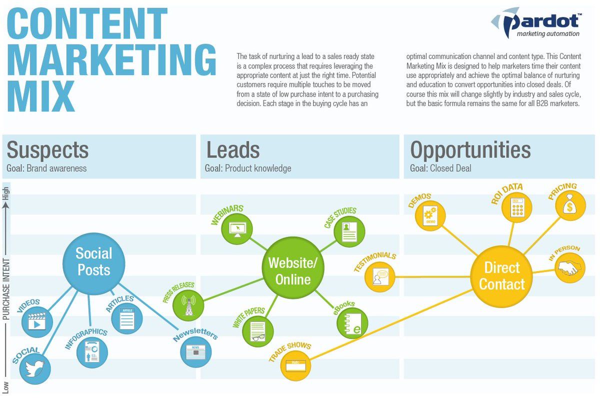 The #ContentMarketing Mix... #Suspects #Leads #Opportunities #infographic #GrowthHacking<br>http://pic.twitter.com/6ms4epui7p