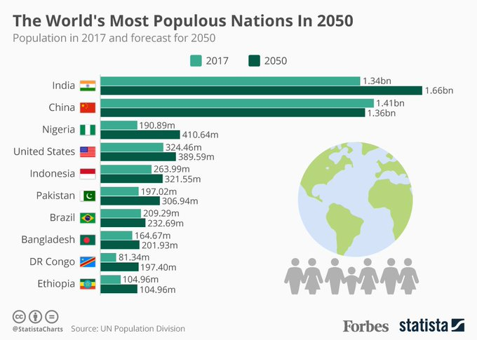 India will be the world's most populous nation in 2050, taking the crown from China https://t.co/aqOxrycbgs