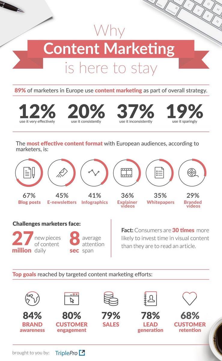 Why #ContentMarketing is Here to Stay  #Blogging #SMM #DigitalMarketing #Startups #CMO #CEO #makeyourownlane #defstar5 via @ipfconline1<br>http://pic.twitter.com/lHF1cBlyEp