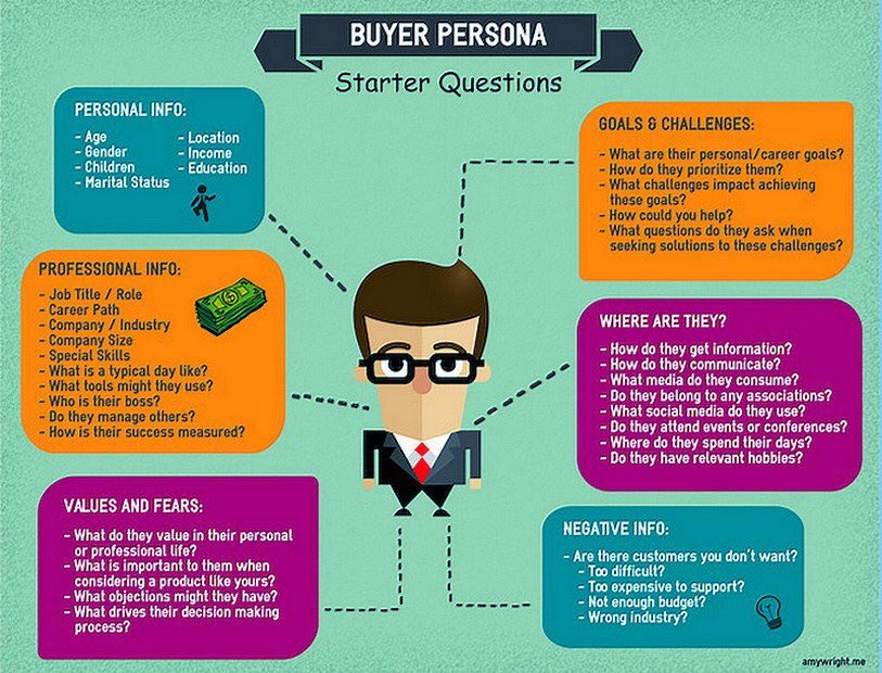 WHO IS The &quot;Perfect Customer&quot; : The Starter Questions [#Infographic] via @ipfconline1  #Digital #Marketing #GrowthHacking #commerce #startup<br>http://pic.twitter.com/o1Y8KZuQs0