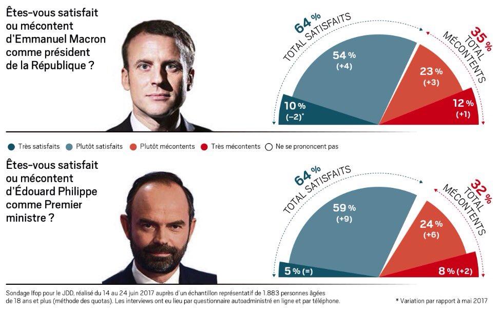 🔼 64% (+2) des Français satisfaits de #Macron ⏫ 64% (+9) satisfaits d'@EPhilippePM #Ifop #JDD