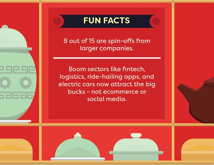 #fun facts about #startups in #china by @TechinAsia_ID   #startup #tech #business #entrepreneur #marketing #seo #growthhacking #innovation<br>http://pic.twitter.com/d7yNfEk8i1