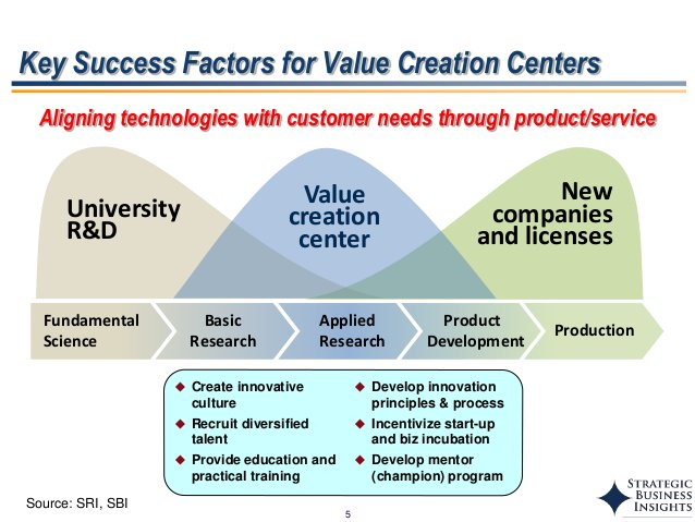 Six value creation inputs that impact business growth. #innovation #technology #Entrepreneurship <br>http://pic.twitter.com/2U5iwXRIni
