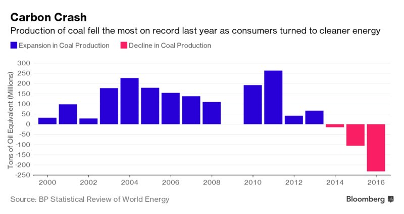 #Coal production fell by the most on record last year as power producers switched to #CleanEnergy  http:// ow.ly/Wo4w30cRSbU  &nbsp;   @business<br>http://pic.twitter.com/FA3GDUx7fR