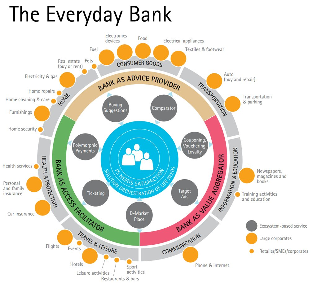 How to Build an #Everyday #Bank ?   http:// bit.ly/1ljBR3Y  &nbsp;   via @FinancialBrand  #fintech #finance #blockchain # #business #news #economy<br>http://pic.twitter.com/xuDPXAwXgc