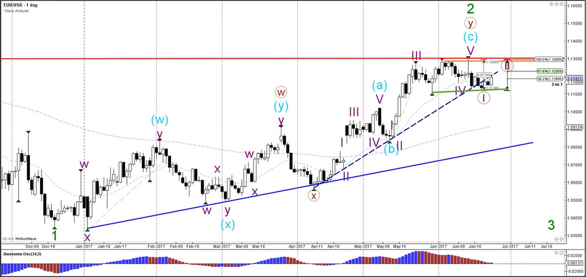 Weekly Wave Analysis $EURUSD, $GBPUSD, $USDJPY 25 June 2017  http:// buff.ly/2s4RBCh  &nbsp;   #AMtrading #forex #trade #fx - Your capital is at risk<br>http://pic.twitter.com/CIBaYW1PwE