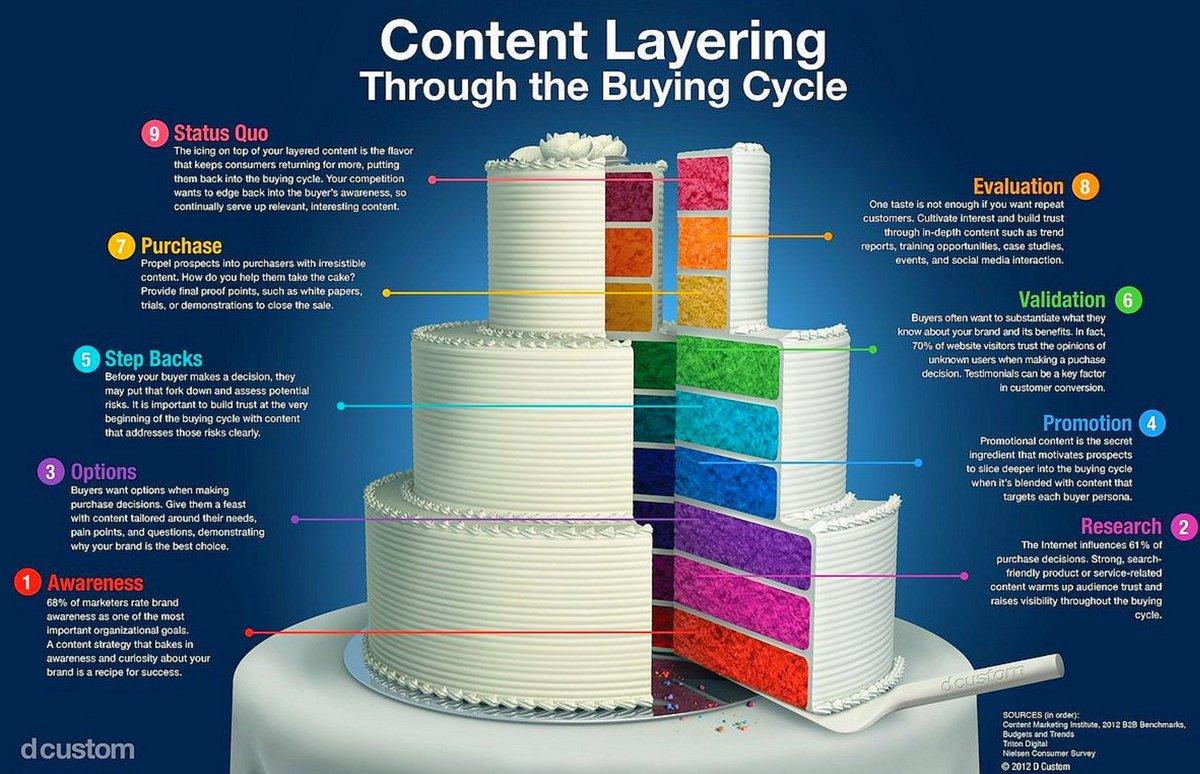 Cake Of Content #DigitalMarketing #entrepreneur #MakeYourOwnLane #Marketing #ContentMarketing #Expandify<br>http://pic.twitter.com/pZ1FCOrNEk