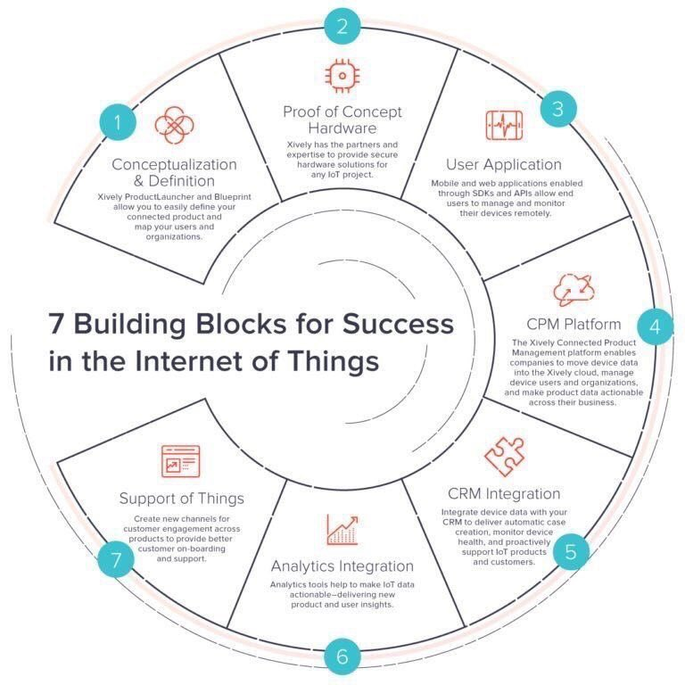 Great summary of #contentmarketing in the age of #IoT  #startup #SMM #fintech #4IR  MT @JimMarous   https:// iotnewsletter.org/7-building-blo cks-for-iot-success-new-xivelyiot-blog-by-ryanjlester/amp/f &nbsp; … <br>http://pic.twitter.com/yQFGszc6Yv