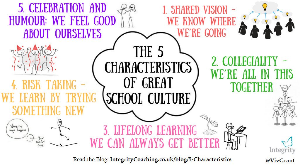 These are the 5 Characteristics of Great School Culture!  #sltchat #uk...