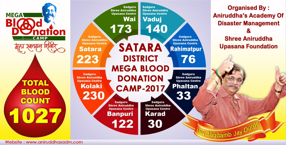 Congratulations to all participating DMVs &amp; Centres of Aniruddha&#39;s Academy of #DisasterManagement, #Satara for collecting 1027 #blood units. <br>http://pic.twitter.com/5RBaQigYze