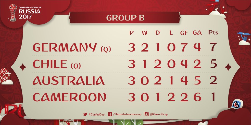 Job well done by @DFB_Team ! Now time for #Mexico in the semi-finals  #GERCMR #ConfedCup<br>http://pic.twitter.com/aRkUVs9ZdV