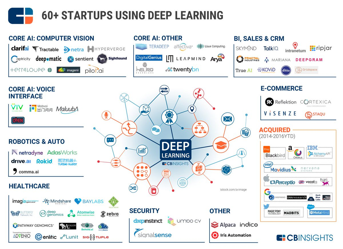 The #DeepLearning Market Map: 60 #Startups Working Across #ECommerce, #Cybersecurity, #Sales &amp; More  http:// buff.ly/2oXL73w  &nbsp;    via @cbinsights<br>http://pic.twitter.com/DhqTPHHWjy