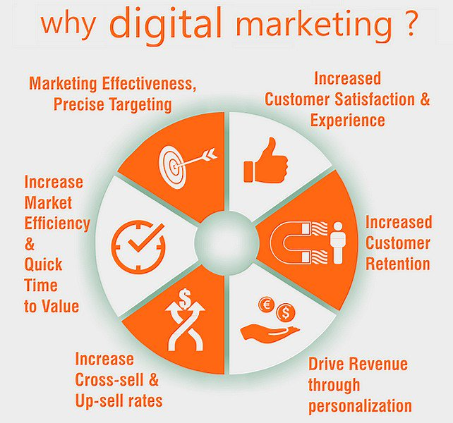 Why Digital #Marketing is Important for Your #Business [Infographic] #DigitalMarketing #Entrepreneur #Startup #CS #CX #Sales <br>http://pic.twitter.com/UM6OoW2qpk