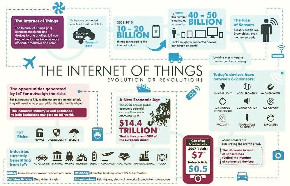 The #evolution of #IoT ... #machinelearning #bigdata #data #digital #future #4ir #innovation #disruption #iiot #internet #internetofthings<br>http://pic.twitter.com/bcI9xYD0i2