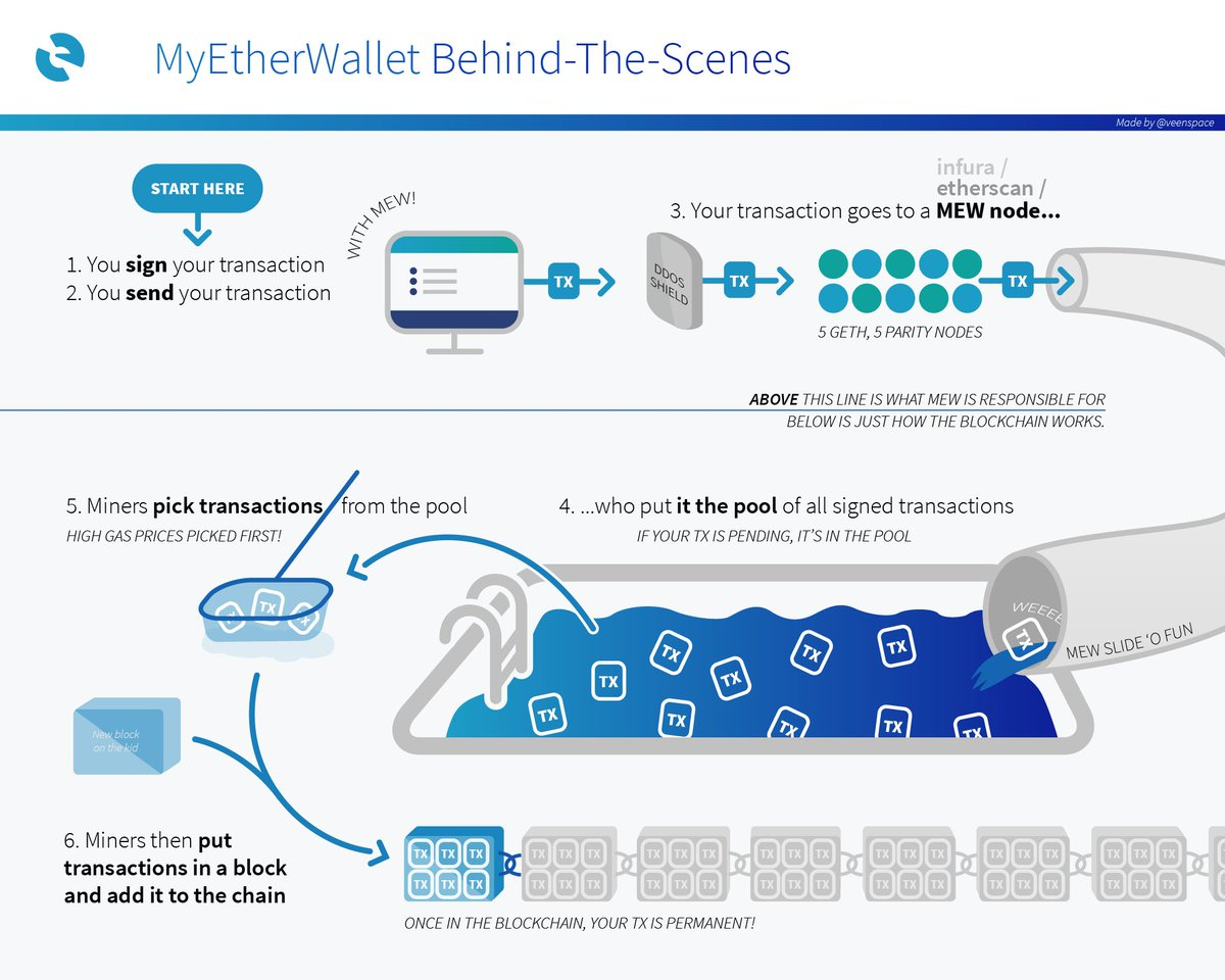 MyEtherWallet On Twitter What Happens When You Send A TX Via