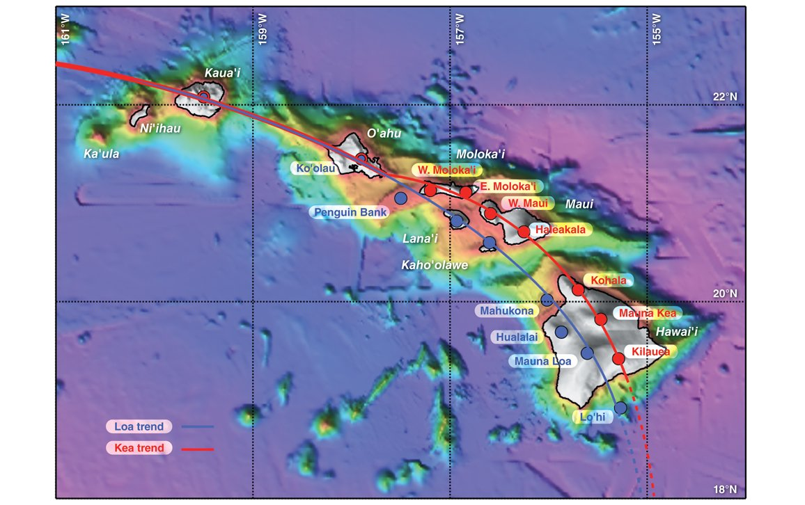 The volcanic hotspot forming the Hawaiian islands split into two tracks millions of years ago, but why? #geology https://t.co/t6EqOVOSJm
