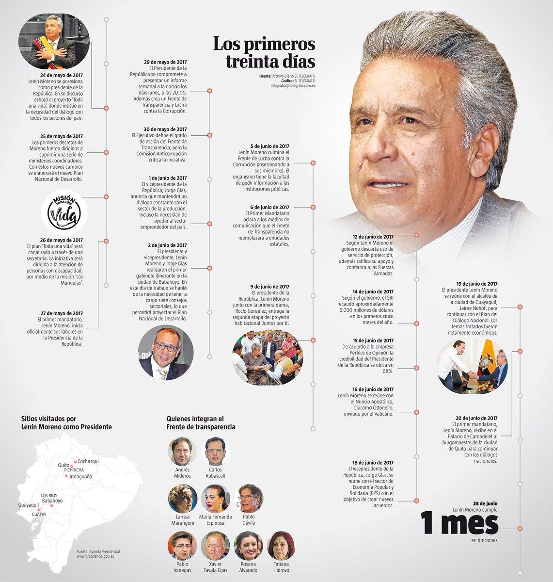 El Telégrafo Ecuador on Twitter: \