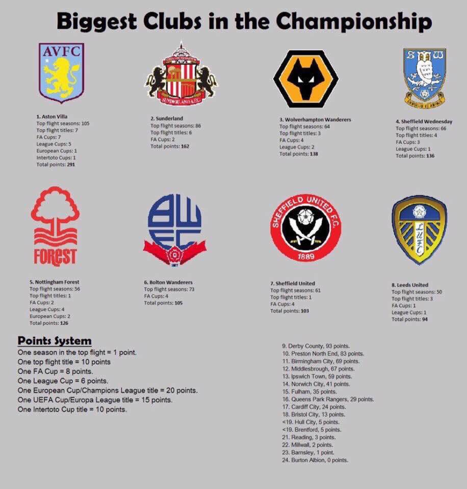 No wonder &#39;big club&#39; fans get upset about #afcb. We would have 2 points using this system <br>http://pic.twitter.com/RCRw3CK6Uq