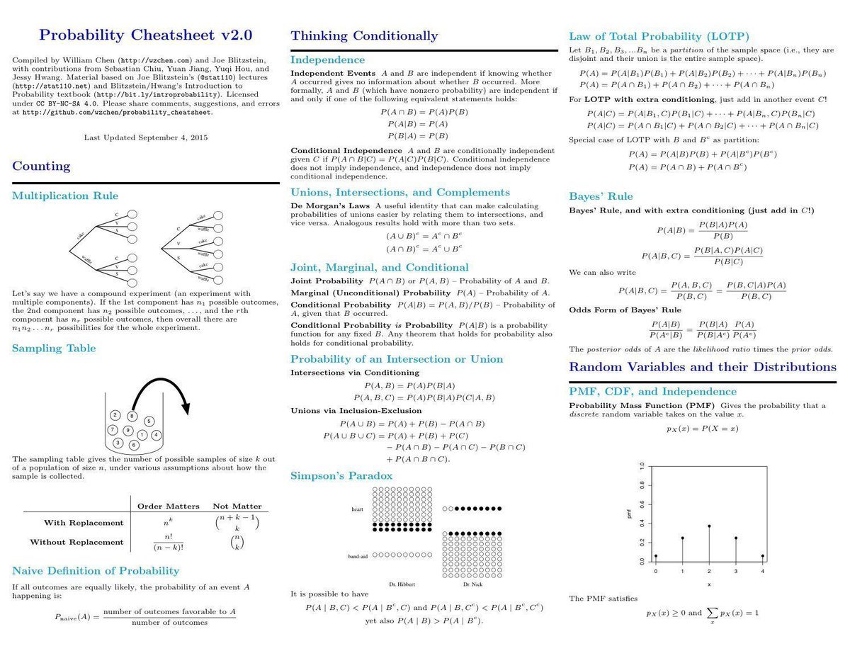 ICYMI, legit the handiest, updated: &quot;Probability Cheat Sheets&quot; by @wzchen &amp; @stat110  http:// buff.ly/2sV6w1J  &nbsp;    #statistics #SoDS17<br>http://pic.twitter.com/LQ09u0UlzS