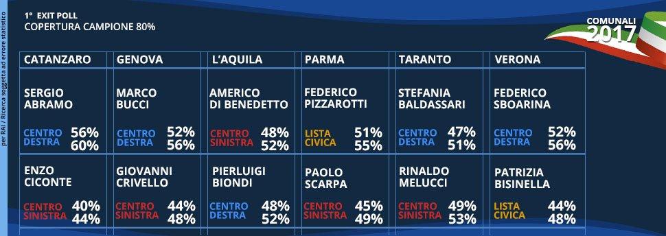 #Exitpoll ballottaggi #amministrative2017: centrodestra in testa a Gen...