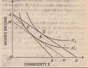 11/ The theoretical basis for the contingent valuation method was therefore Hicksian welfare econ & his notion of consumer surplus initially https://t.co/LUh2mZks6s